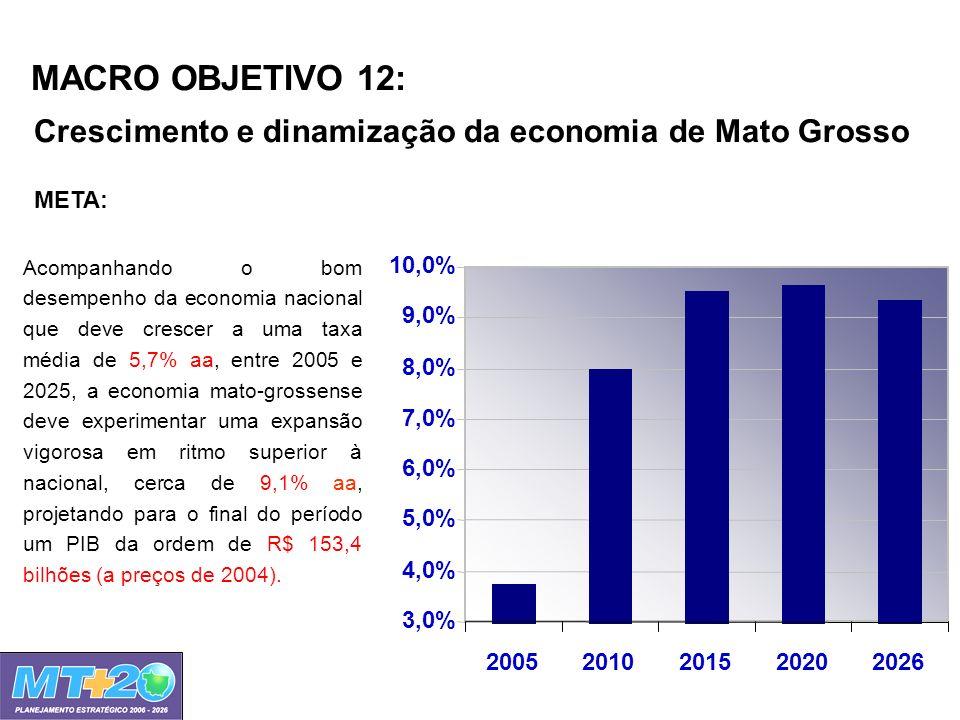 MACRO OBJETIVO 12: Crescimento e dinamização da economia de Mato Grosso. 3,0% 4,0% 5,0% 6,0% 7,0%