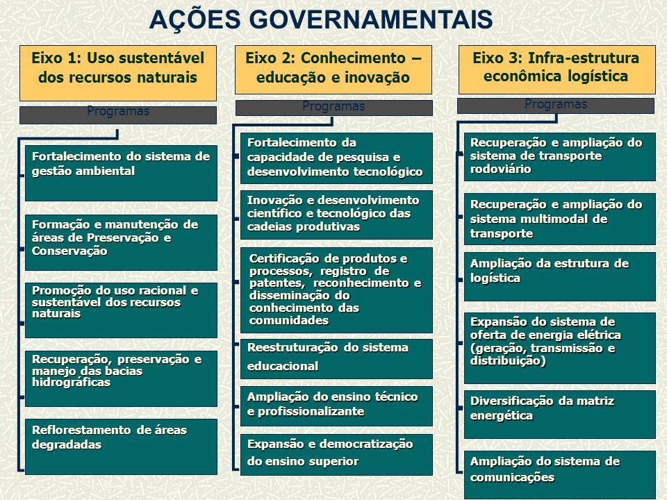 AÇÕES GOVERNAMENTAIS Eixo 1: Uso sustentável dos recursos naturais