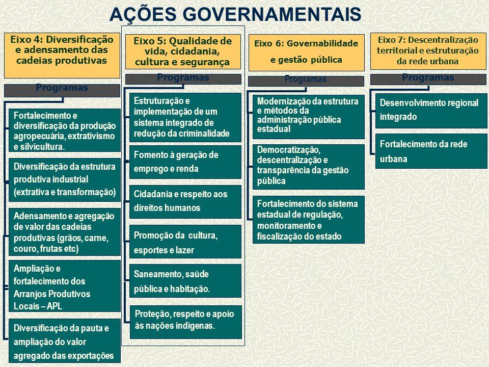 AÇÕES GOVERNAMENTAIS Fortalecimento e diversificação da produção agropecuária, extrativismo e silvicultura.