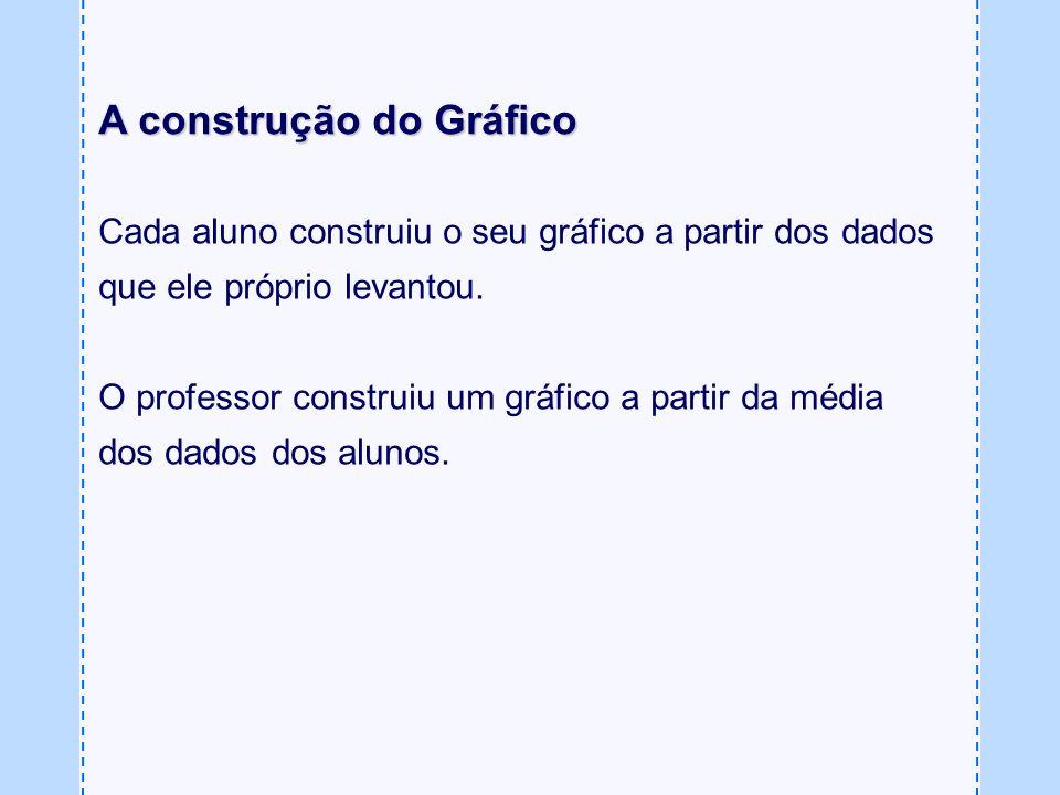 A construção do Gráfico