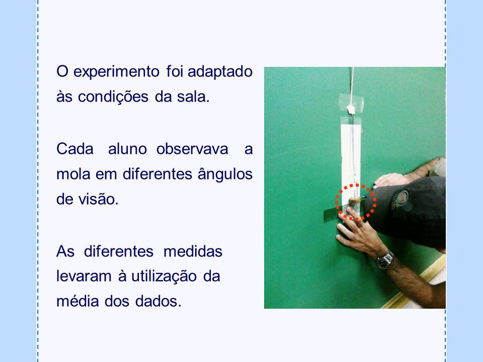 O experimento foi adaptado às condições da sala.