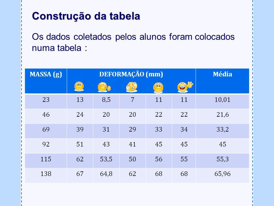 Construção da tabela Os dados coletados pelos alunos foram colocados numa tabela : MASSA (g) DEFORMAÇÃO (mm)