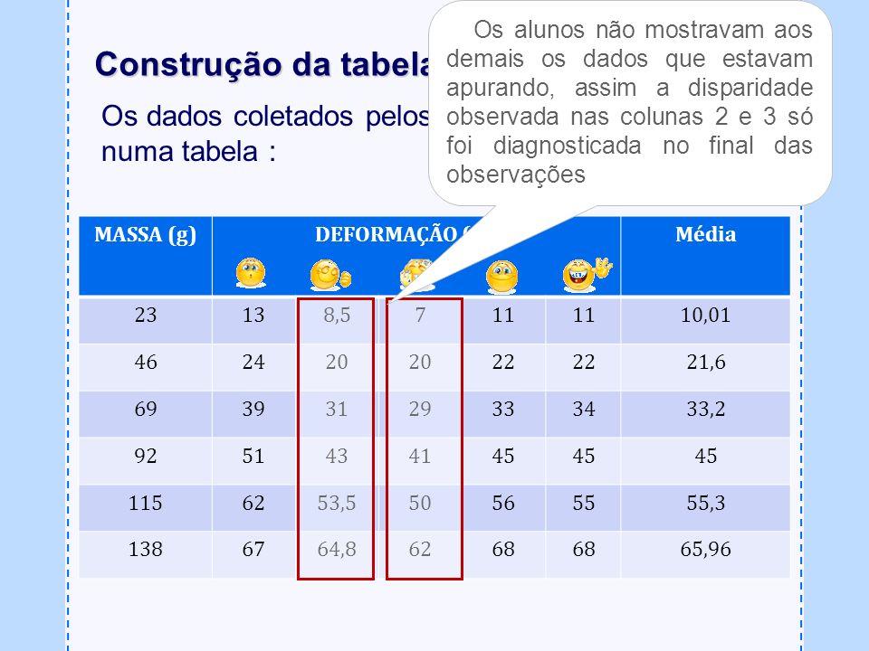 Os alunos não mostravam aos demais os dados que estavam apurando, assim a disparidade observada nas colunas 2 e 3 só foi diagnosticada no final das observações