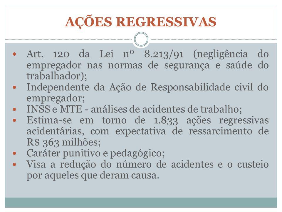 AÇÕES REGRESSIVAS Art. 120 da Lei nº 8.213/91 (negligência do empregador nas normas de segurança e saúde do trabalhador);