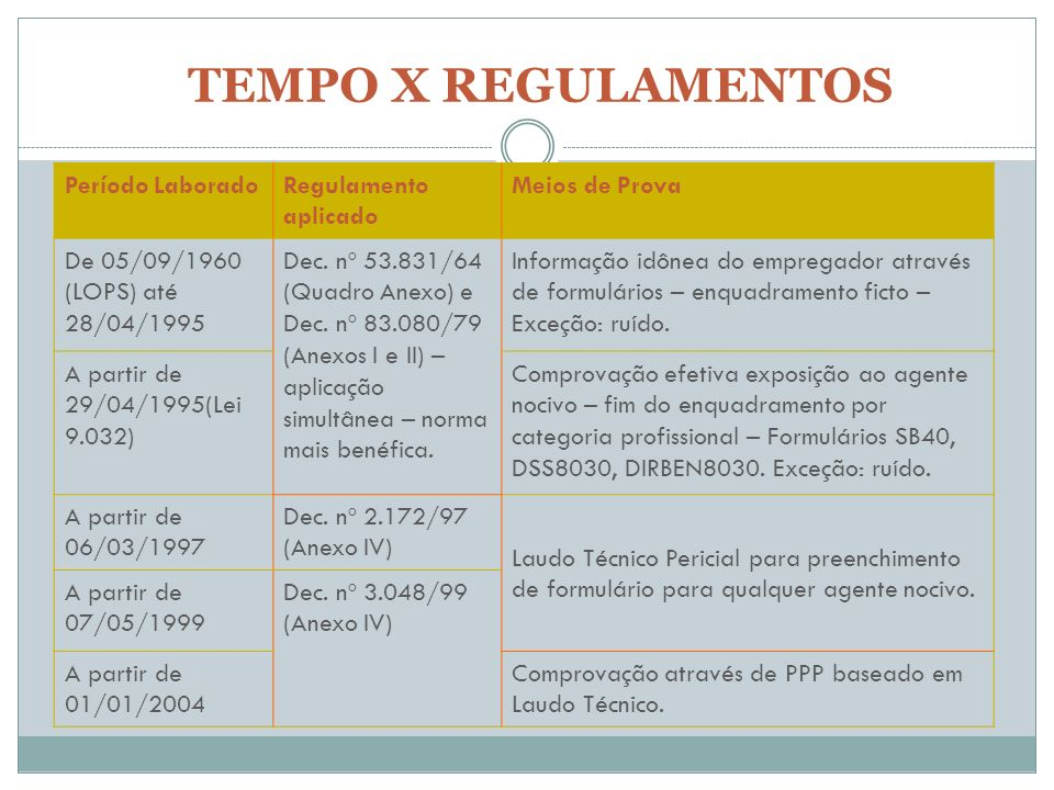 TEMPO X REGULAMENTOS Período Laborado Regulamento aplicado