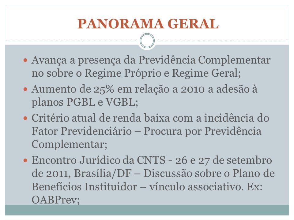PANORAMA GERAL Avança a presença da Previdência Complementar no sobre o Regime Próprio e Regime Geral;