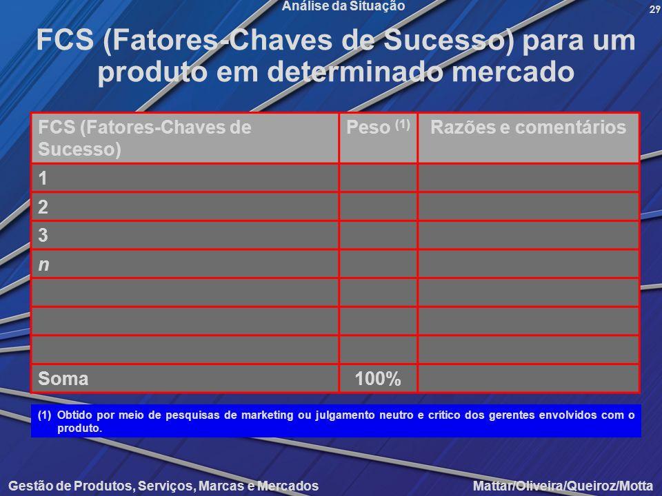 FCS (Fatores-Chaves de Sucesso) para um produto em determinado mercado