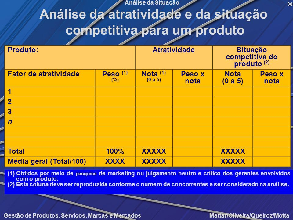 Análise da atratividade e da situação competitiva para um produto