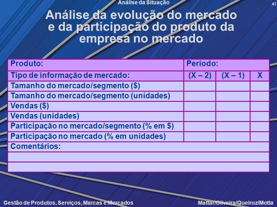 Análise da evolução do mercado e da participação do produto da