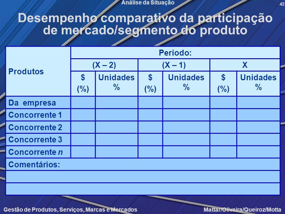 Desempenho comparativo da participação de mercado/segmento do produto