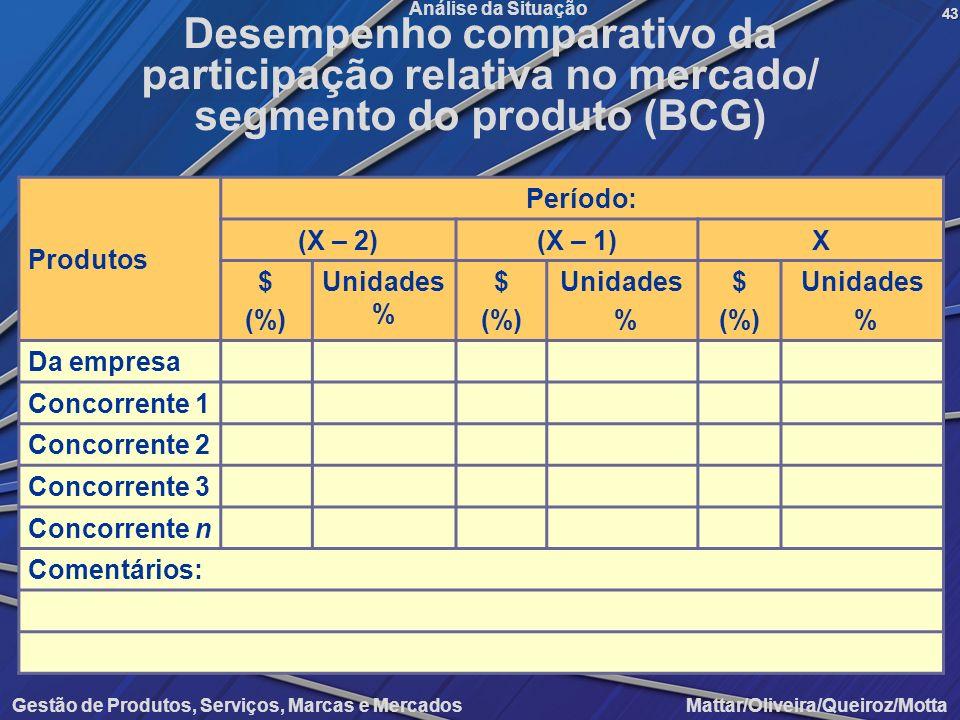 Desempenho comparativo da participação relativa no mercado/ segmento do produto (BCG)