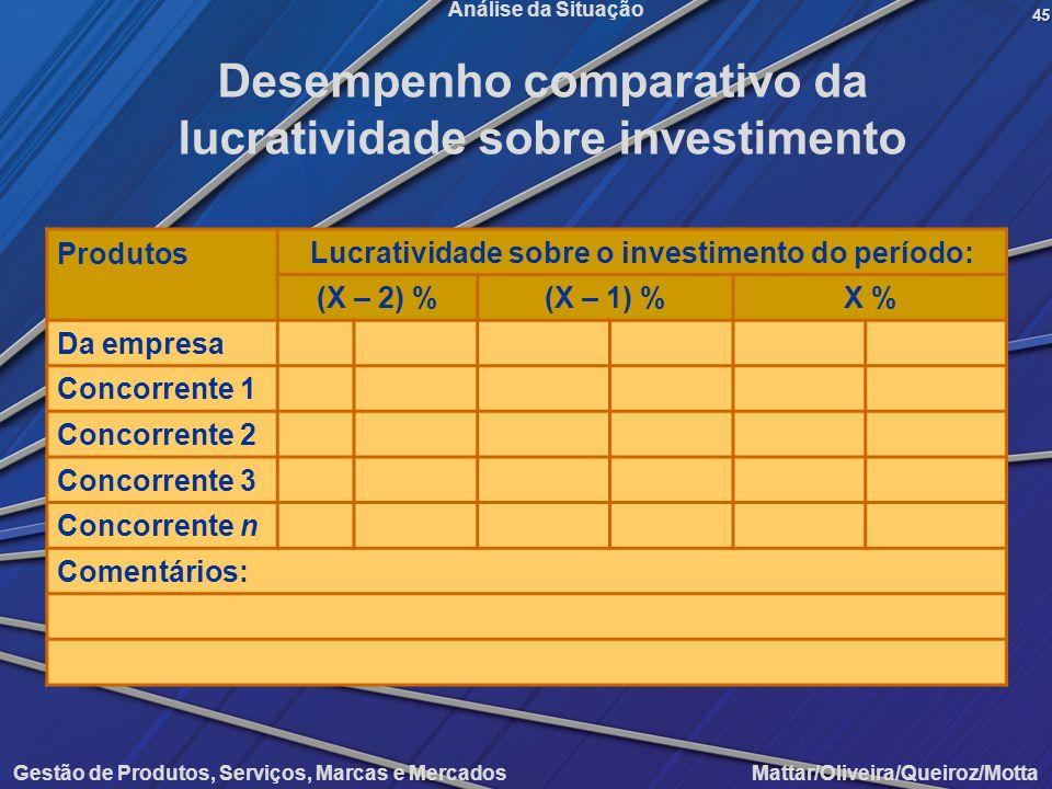 Desempenho comparativo da lucratividade sobre investimento