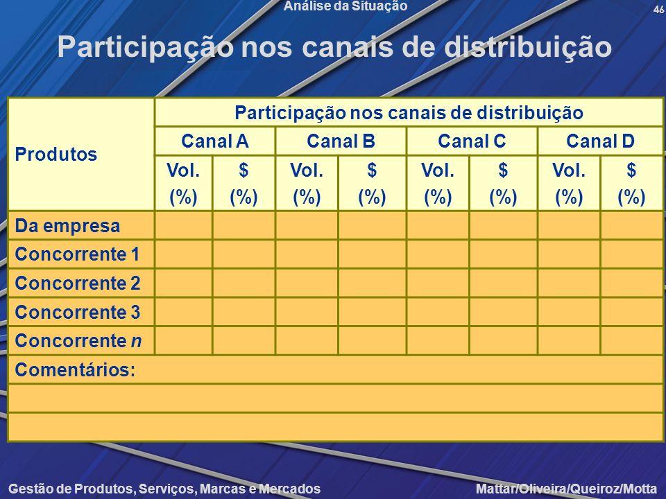Participação nos canais de distribuição