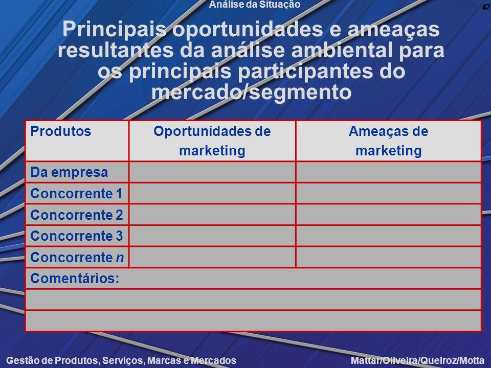 Principais oportunidades e ameaças resultantes da análise ambiental para os principais participantes do mercado/segmento