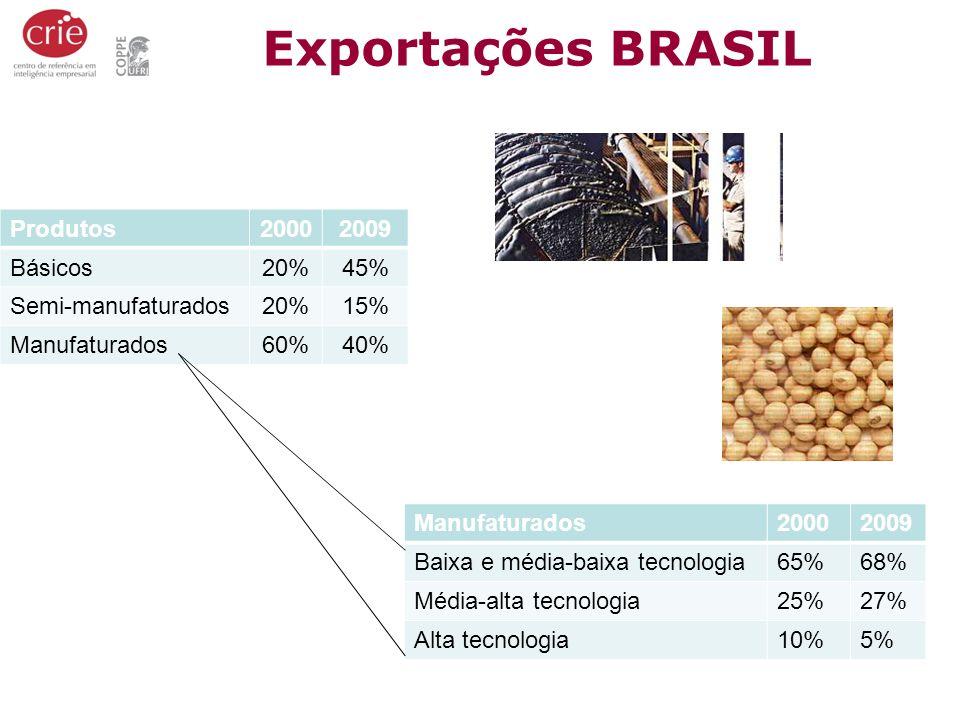 Exportações BRASIL Produtos 2000 2009 Básicos 20% 45%
