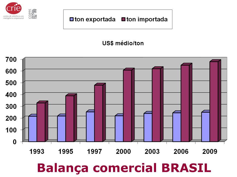 Balança comercial BRASIL
