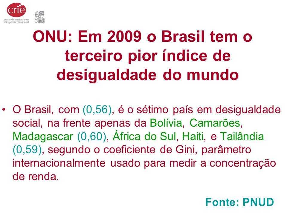 ONU: Em 2009 o Brasil tem o terceiro pior índice de desigualdade do mundo