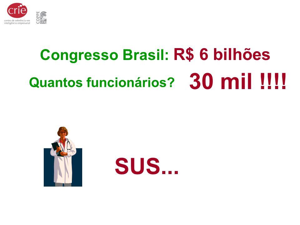 30 mil !!!! SUS... Congresso Brasil: R$ 6 bilhões