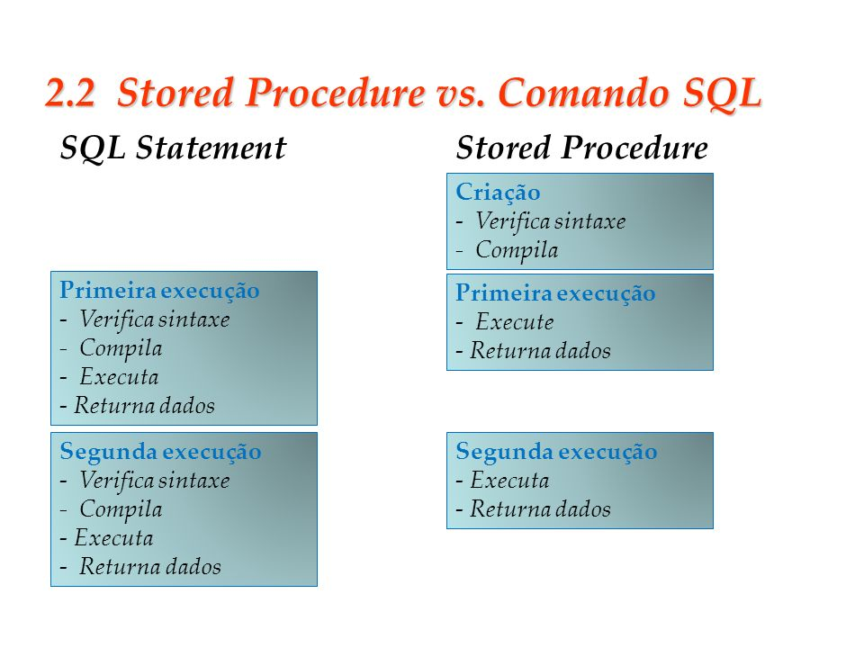2.2 Stored Procedure vs. Comando SQL