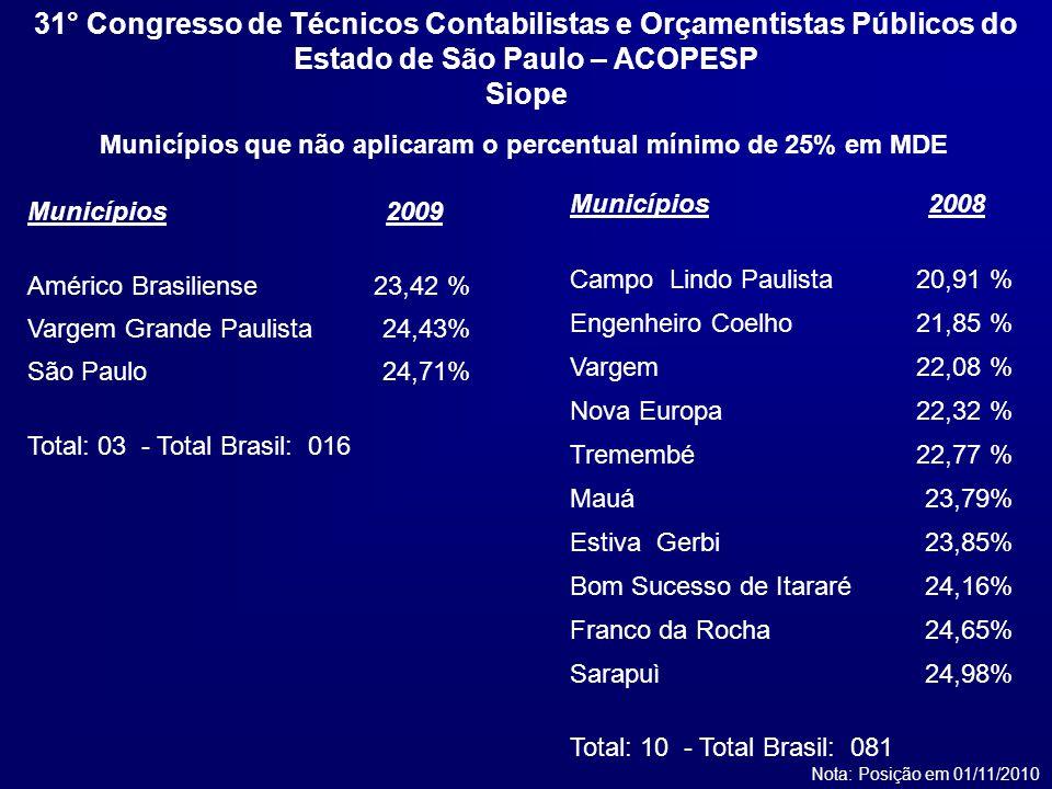 Municípios que não aplicaram o percentual mínimo de 25% em MDE