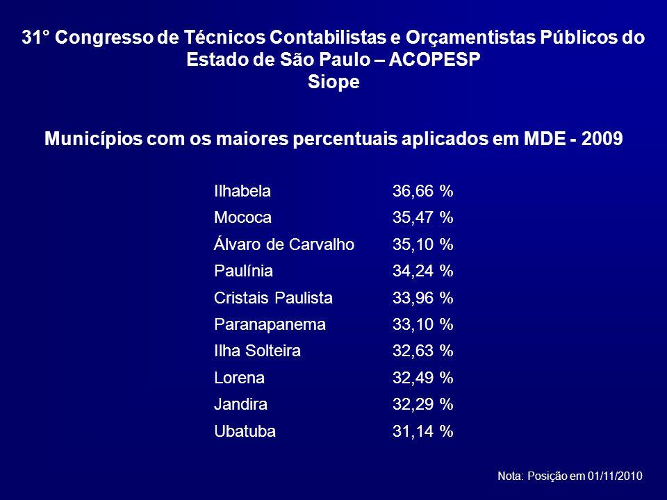 Municípios com os maiores percentuais aplicados em MDE - 2009