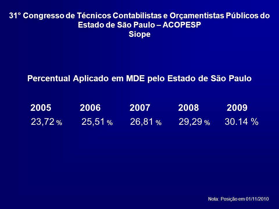 Percentual Aplicado em MDE pelo Estado de São Paulo