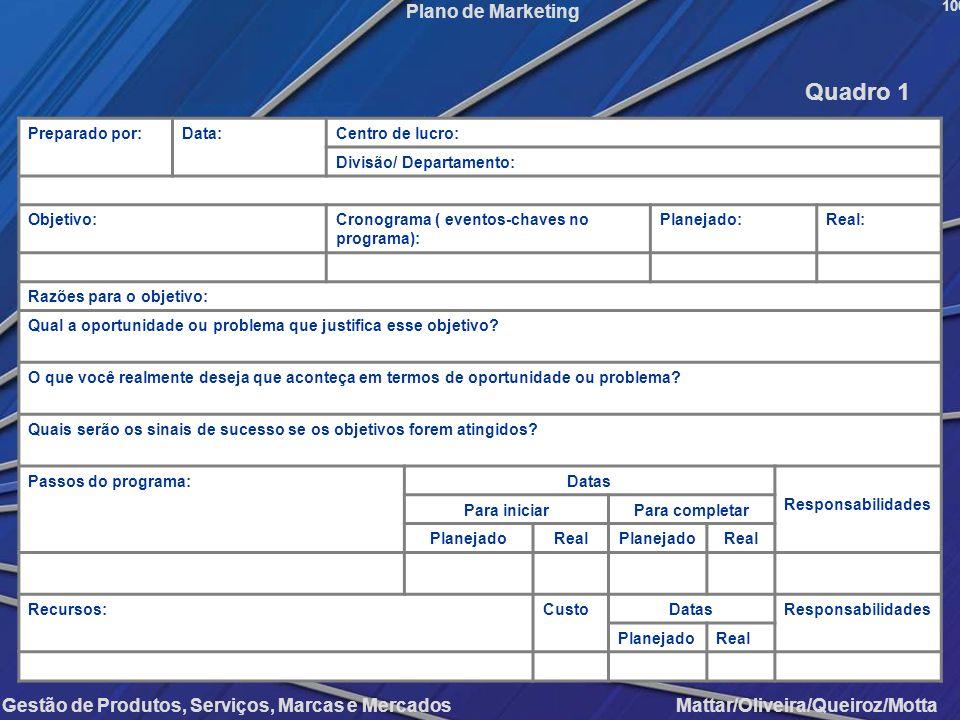 Quadro 1 Preparado por: Data: Centro de lucro: Divisão/ Departamento: