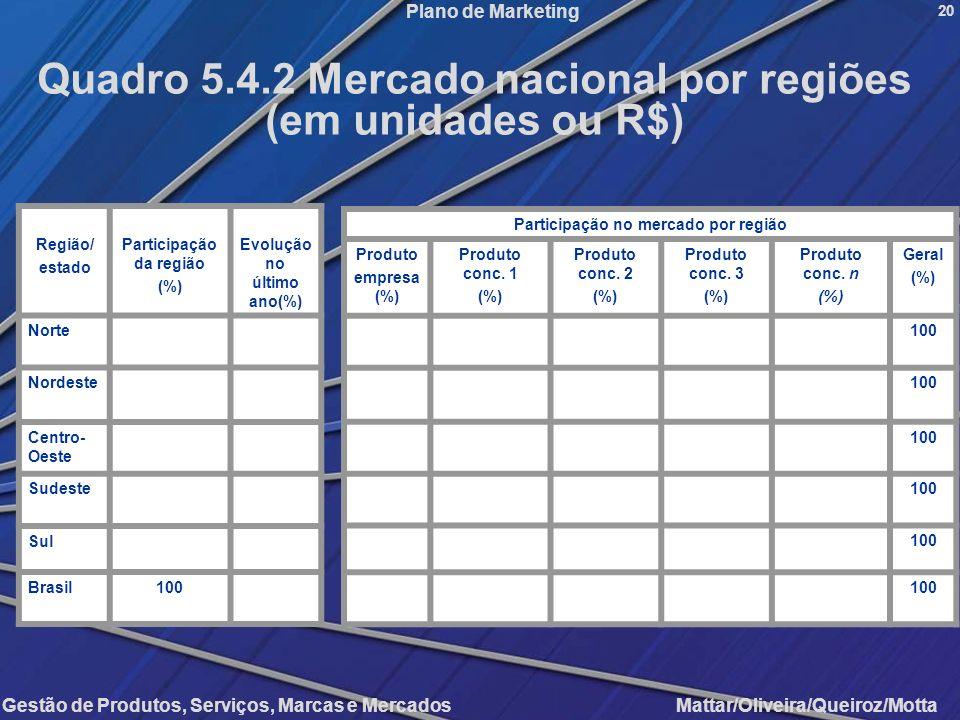 Quadro 5.4.2 Mercado nacional por regiões (em unidades ou R$)