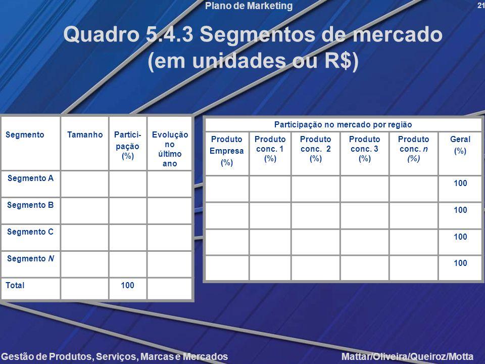 Quadro 5.4.3 Segmentos de mercado Participação no mercado por região