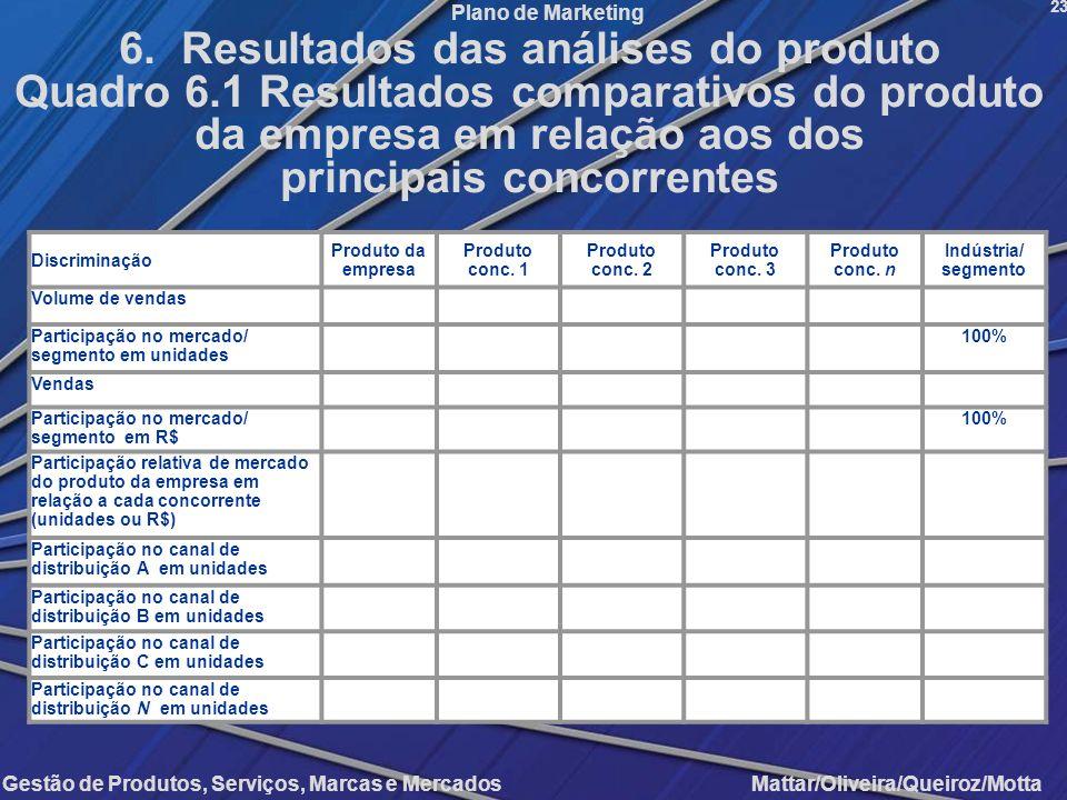 6. Resultados das análises do produto