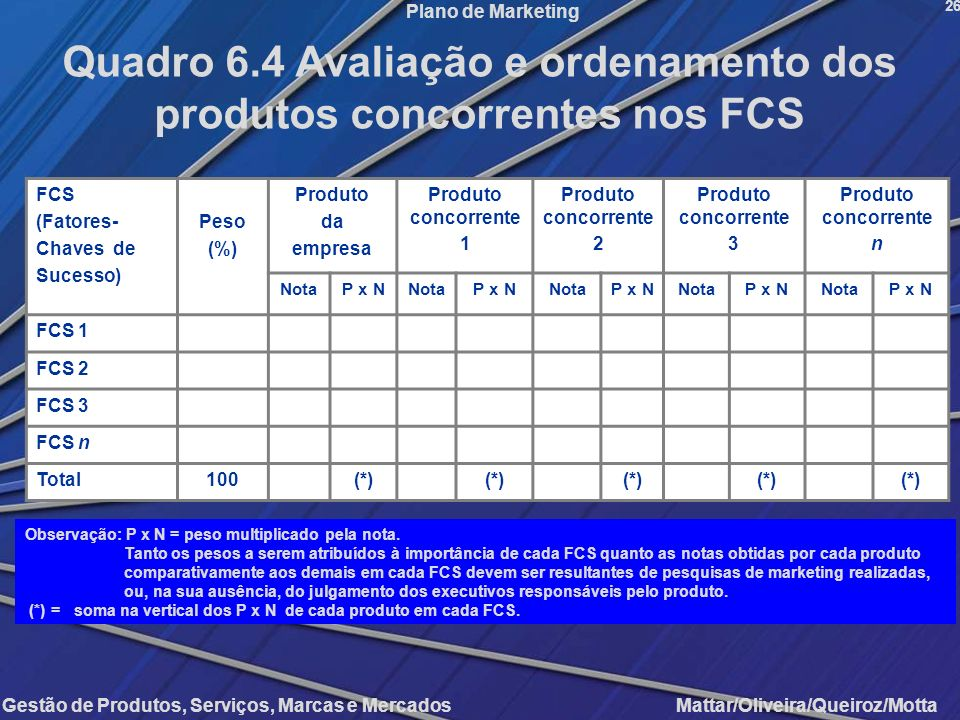 Quadro 6.4 Avaliação e ordenamento dos produtos concorrentes nos FCS
