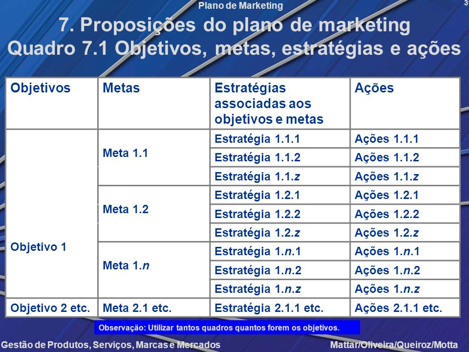 7. Proposições do plano de marketing