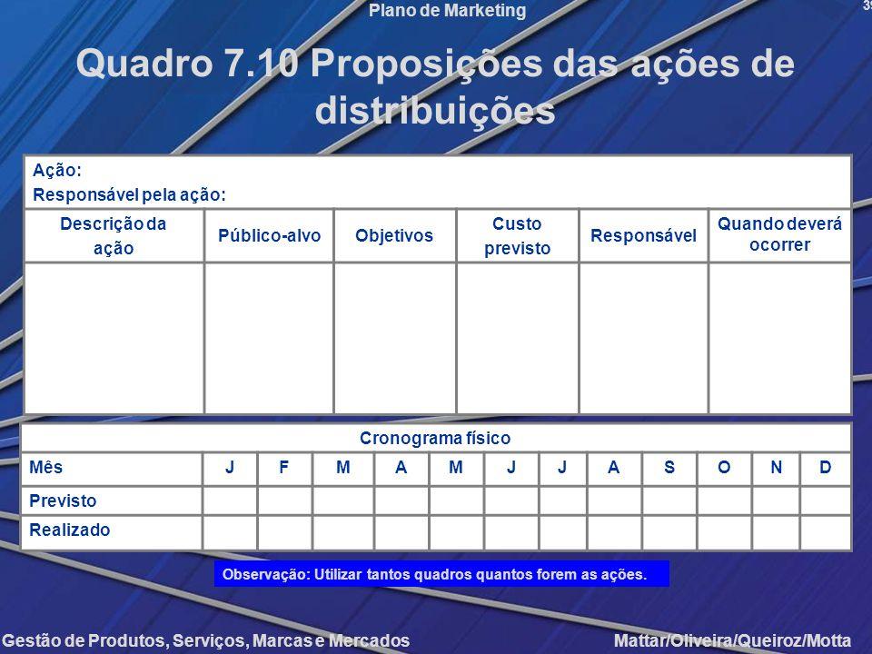Quadro 7.10 Proposições das ações de