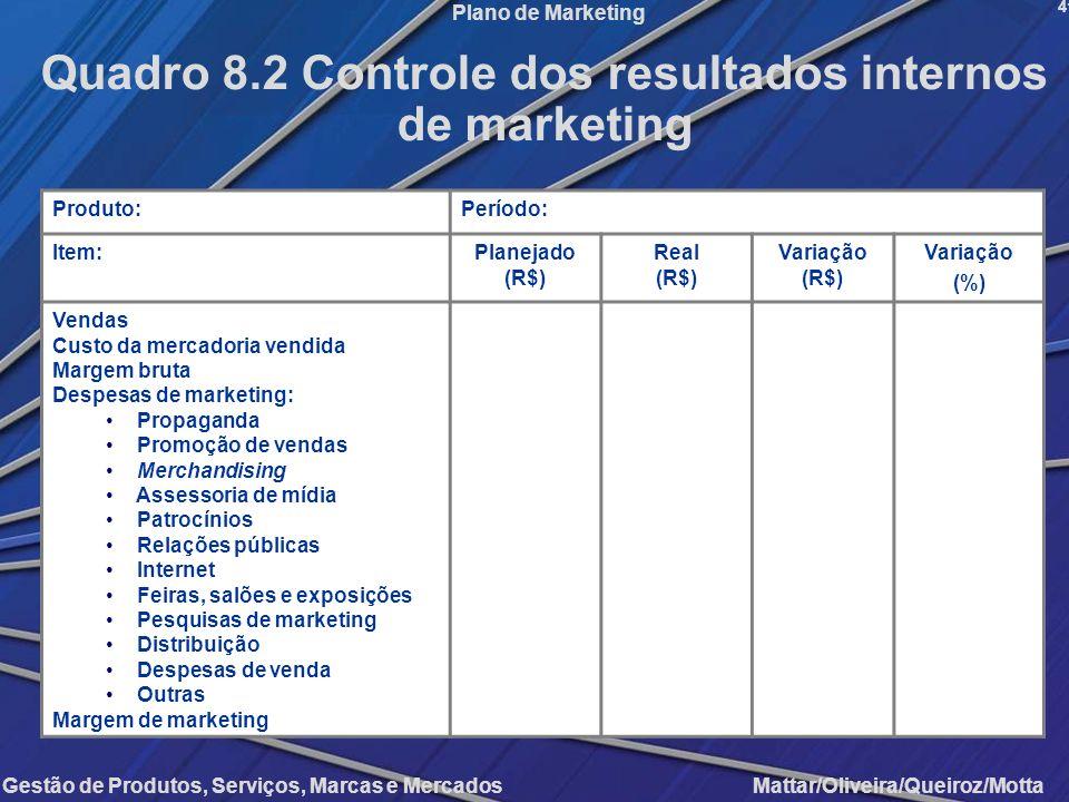 Quadro 8.2 Controle dos resultados internos