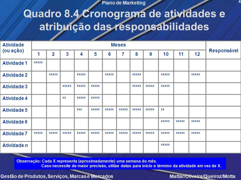 Quadro 8.4 Cronograma de atividades e atribuição das responsabilidades