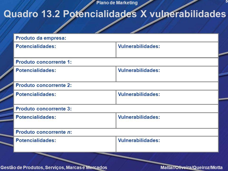 Quadro 13.2 Potencialidades X vulnerabilidades