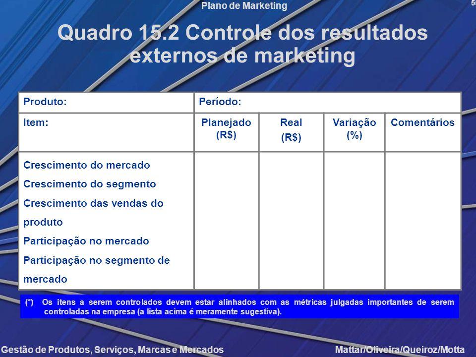 Quadro 15.2 Controle dos resultados