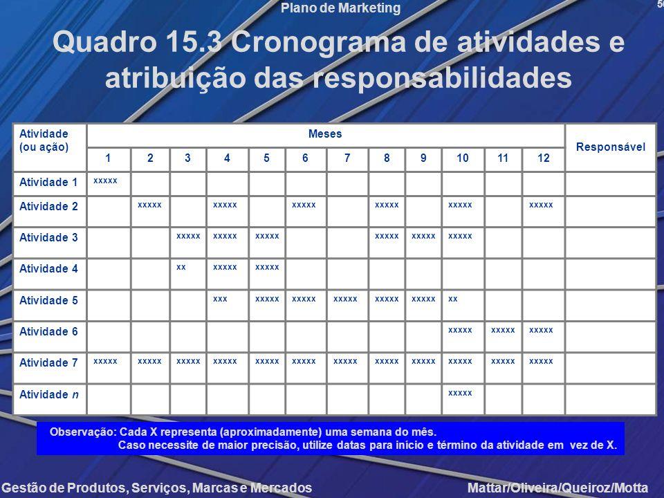 Quadro 15.3 Cronograma de atividades e
