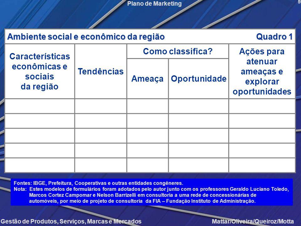 Ambiente social e econômico da região Quadro 1