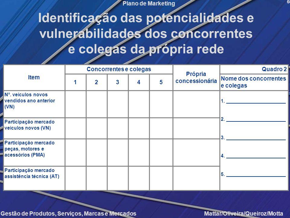 Identificação das potencialidades e vulnerabilidades dos concorrentes