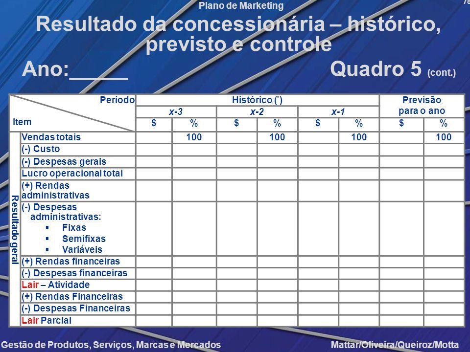 Resultado da concessionária – histórico, previsto e controle