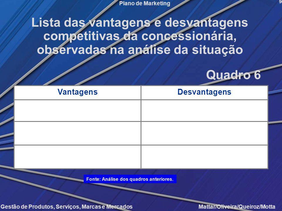 Lista das vantagens e desvantagens competitivas da concessionária, observadas na análise da situação