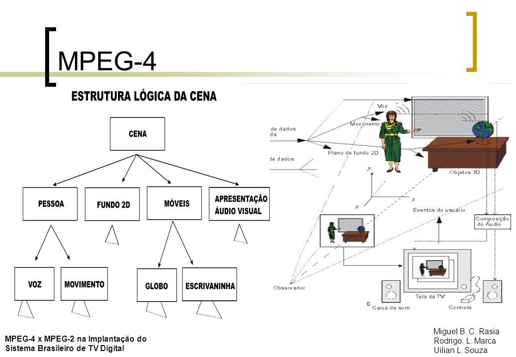 MPEG-4 Miguel B. C. Rasia Rodrigo. L. Marca