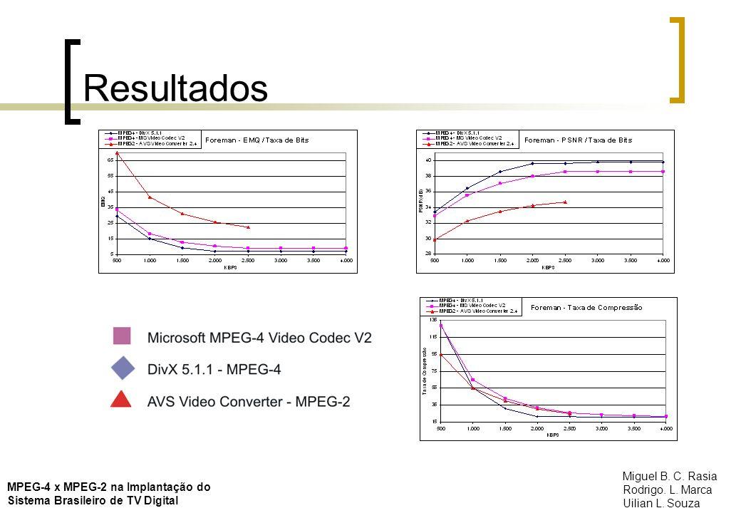 Resultados Miguel B. C. Rasia Rodrigo. L. Marca