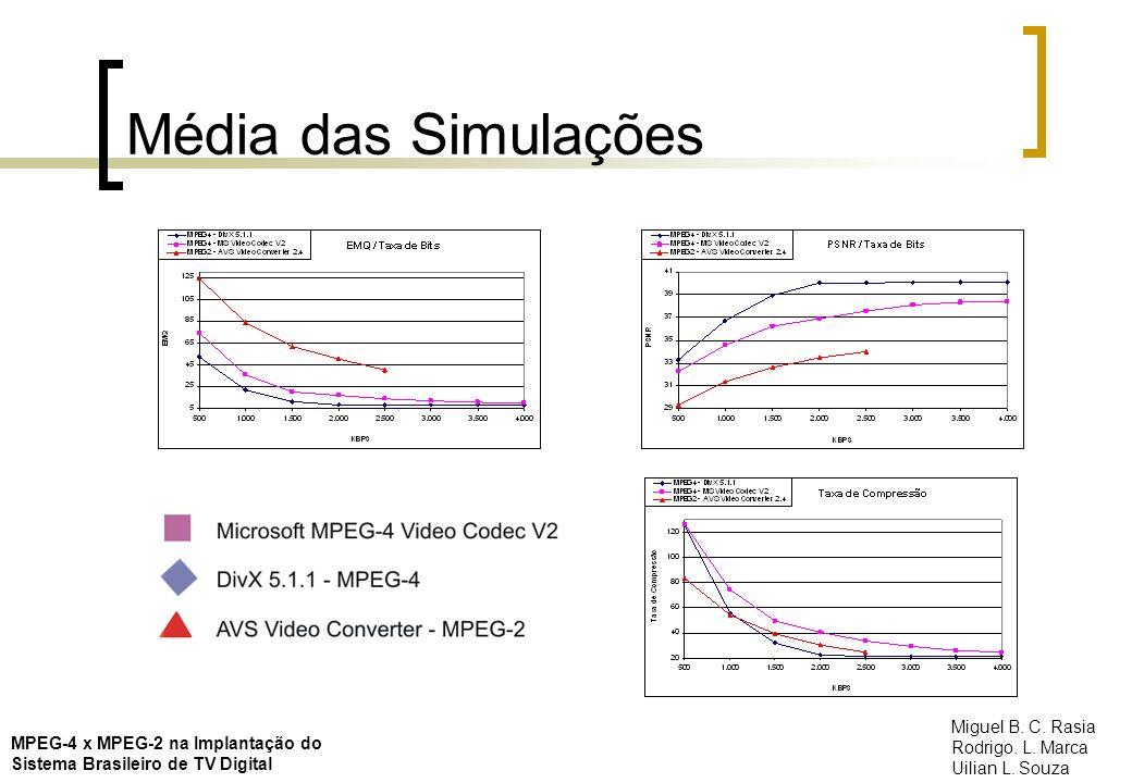 Média das Simulações Miguel B. C. Rasia Rodrigo. L. Marca