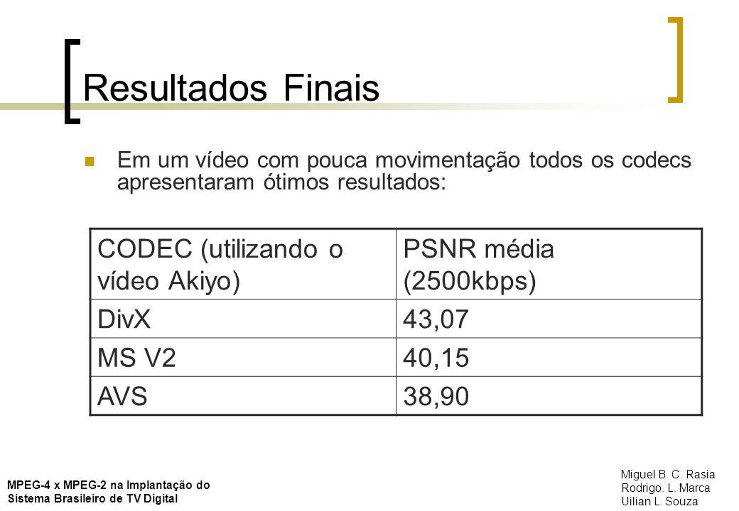 Resultados Finais CODEC (utilizando o vídeo Akiyo)