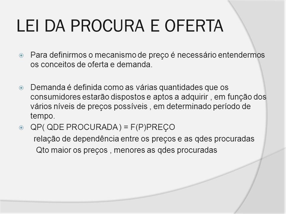 LEI DA PROCURA E OFERTA Para definirmos o mecanismo de preço é necessário entendermos os conceitos de oferta e demanda.