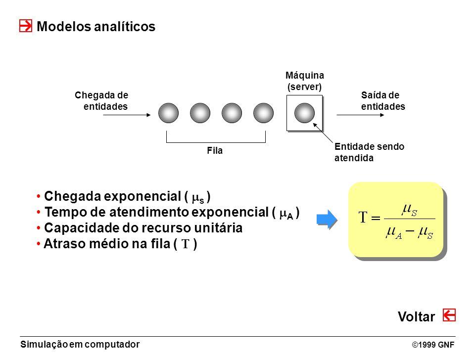 Chegada exponencial ( s ) Tempo de atendimento exponencial ( A )