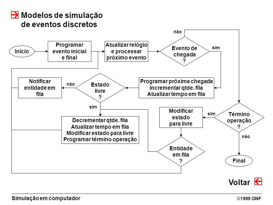 Modelos de simulação de eventos discretos Voltar Evento de chegada