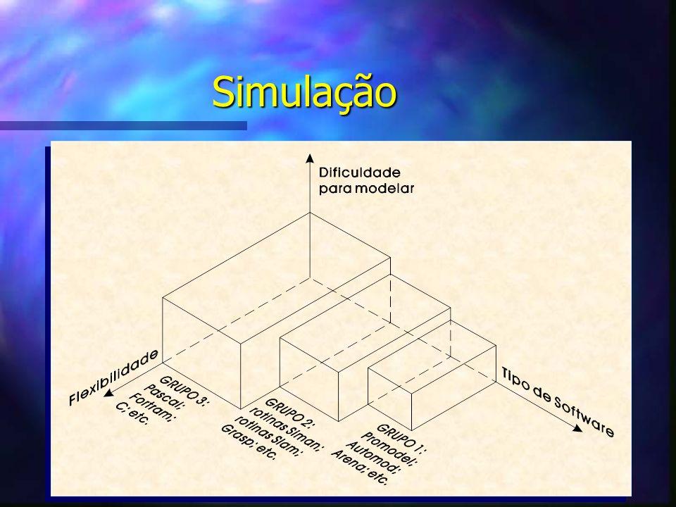 Simulação Criação de um modelo utilizando um software de computador.